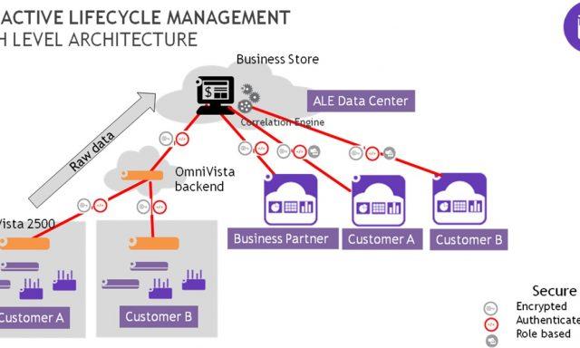 É possivel facilitar gestão de redes