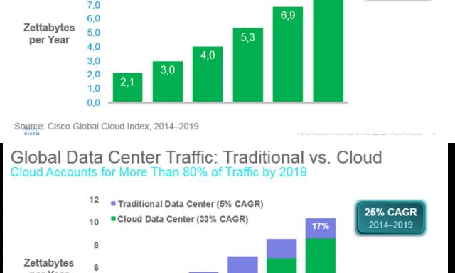 Tráfego cloud vai quadriplicar até 2019