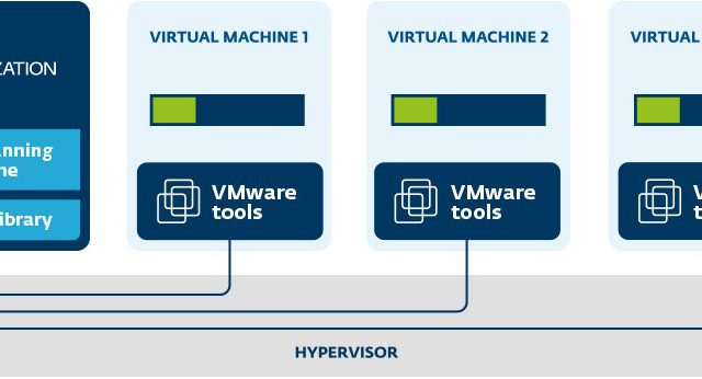 Uma virtualização segura