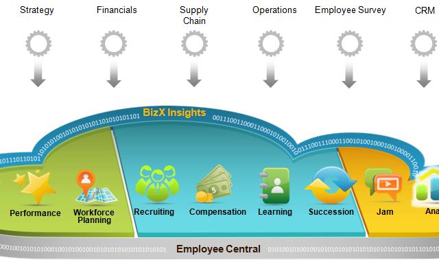SAP SuccessFactors soma pontos à notoriedade
