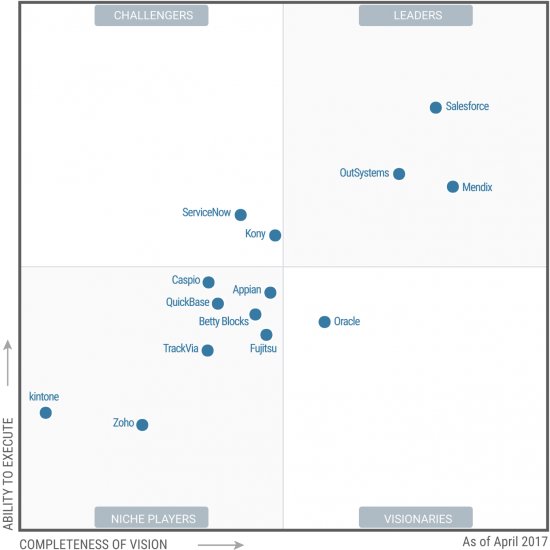 OutSystems Gartner hpaPaaS