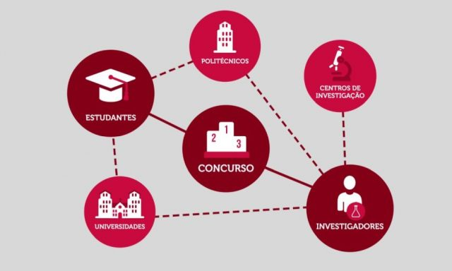 Estão quase a terminar as candidaturas do BFK IDEAS 2017, o concurso para ideias de negócio «nascidas do conhecimento»