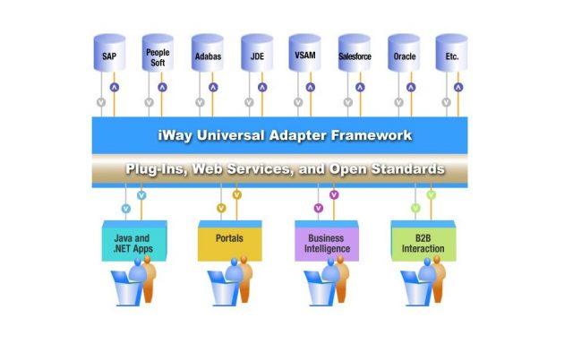 Information Builders permite integração com a tecnologia SAP NetWeaver