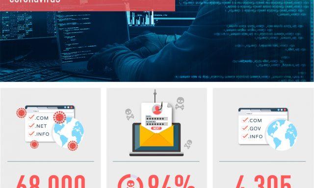 Ajudas económicas dos governos permitem novos ciberataques