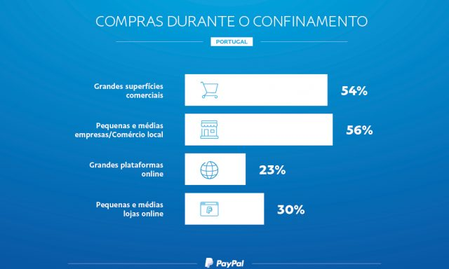 COVID-19: Pagamentos sem contacto ganham relevância em Portugal