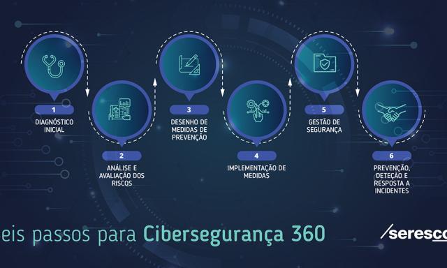 A sua empresa pensa a cibersegurança a 360?
